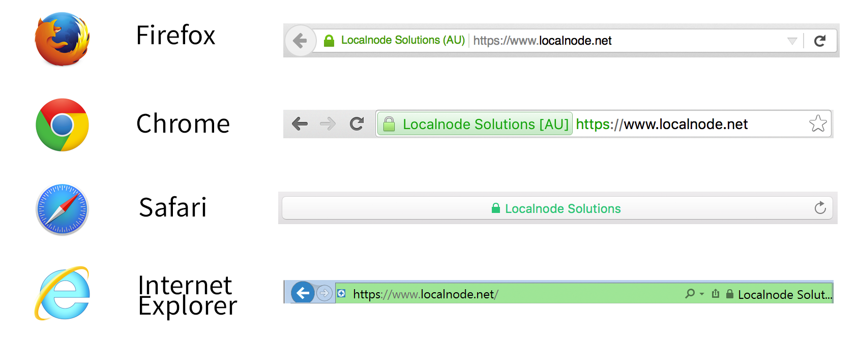 Localnode uses ev ssl localnode getting an ev ssl certificate 1betcityfo Image collections